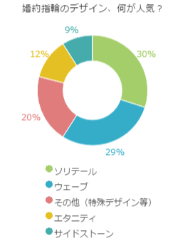 婚約指輪_デザイン_人気_アンケート
